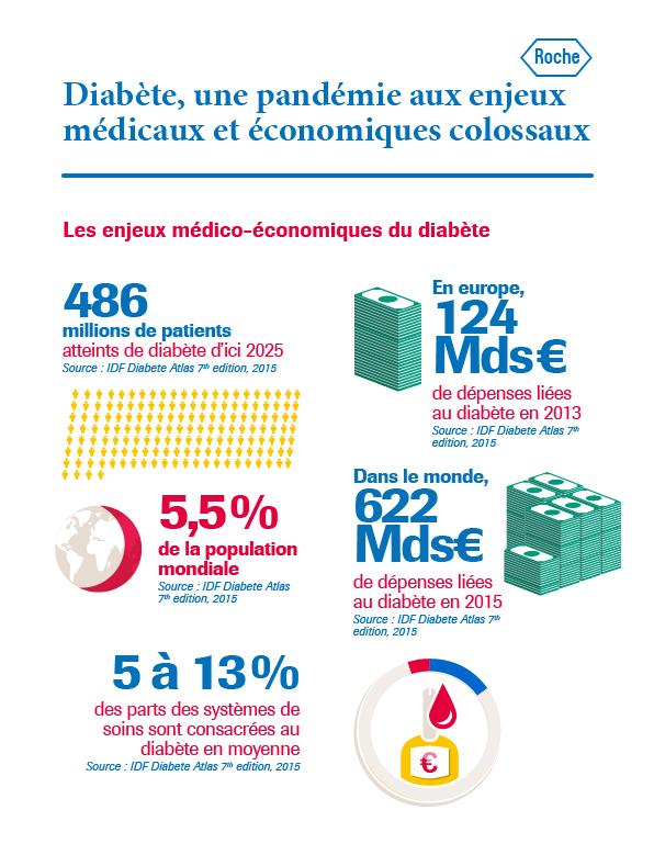 Roche - Les types de diabète et leurs symptômes | Roche